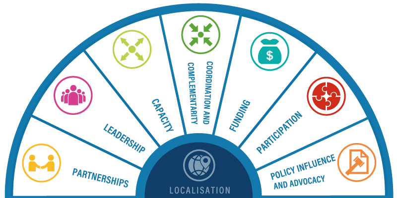 Localisation research wheel